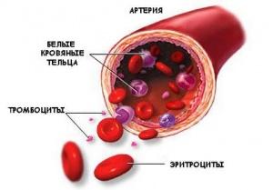 Способы снижения тромбоцитов
